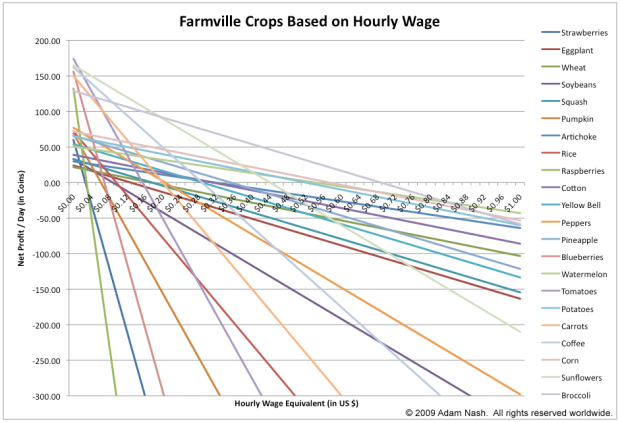 Farmville_Economics