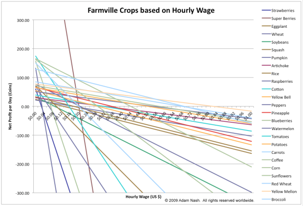 Farmville_Economics_Updated