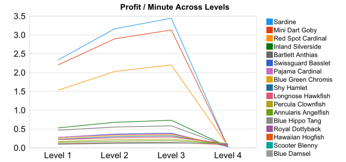 Fishville Profit Per Minute Per Level