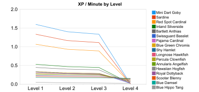 Fishville XP Per Minute Per Level