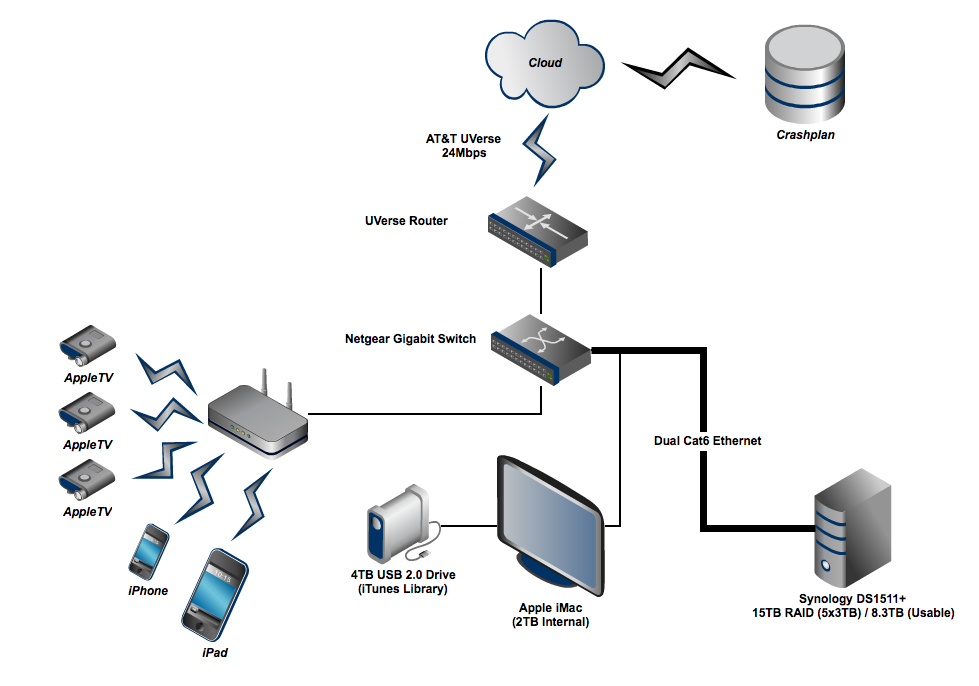 Build a resilient modern home storage backup solution psychohistory - Home network design ...