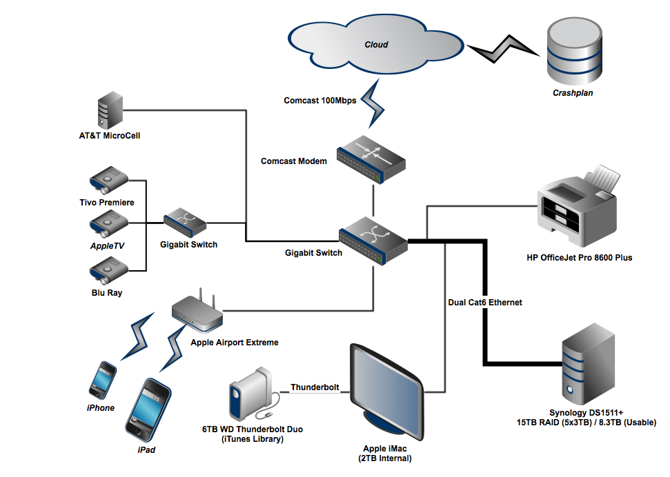 Home Storage amp; Network Topology 2013