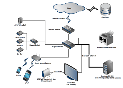 home_storage_topology_2013