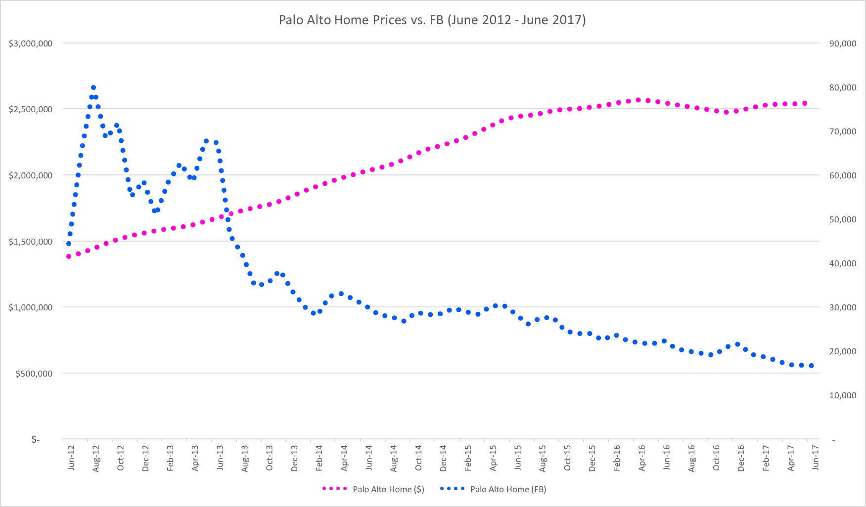 Real estate psychohistory to state the obvious it has been a good five years for owners of facebook stock not many assets could make owning palo alto real estate look slow biocorpaavc